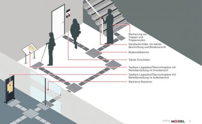 Grafik mit taktilem Leitsystem in Gebäuden © Moedel